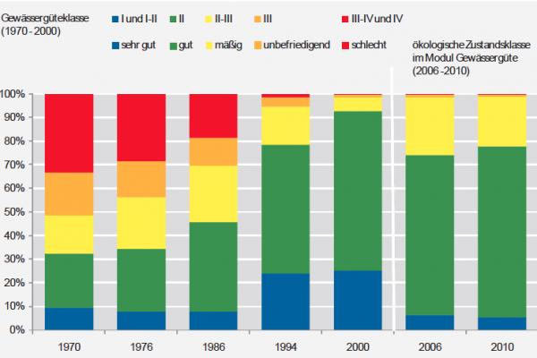 Die Gewässergüte in Hessen hat sich seit Ende der 1990er Jahren nicht groß verbessert, wie die Karte des Landesumweltagentur zeigt.