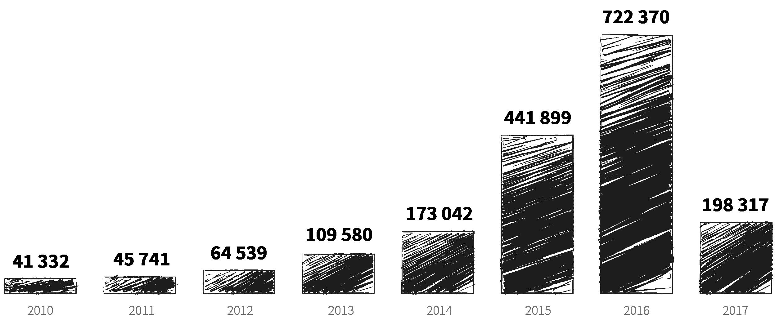 Quelle: Bundesamt für Migration und Flüchtlinge (BAMF); Grafik: VRM/mv